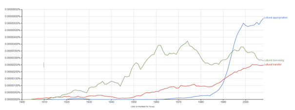 cultural appropriation vs. cultural transfer vs. cultural borrowing: a quick Google N-Gram